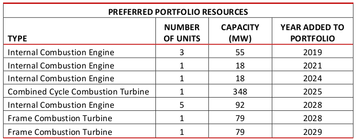 preferred resources table